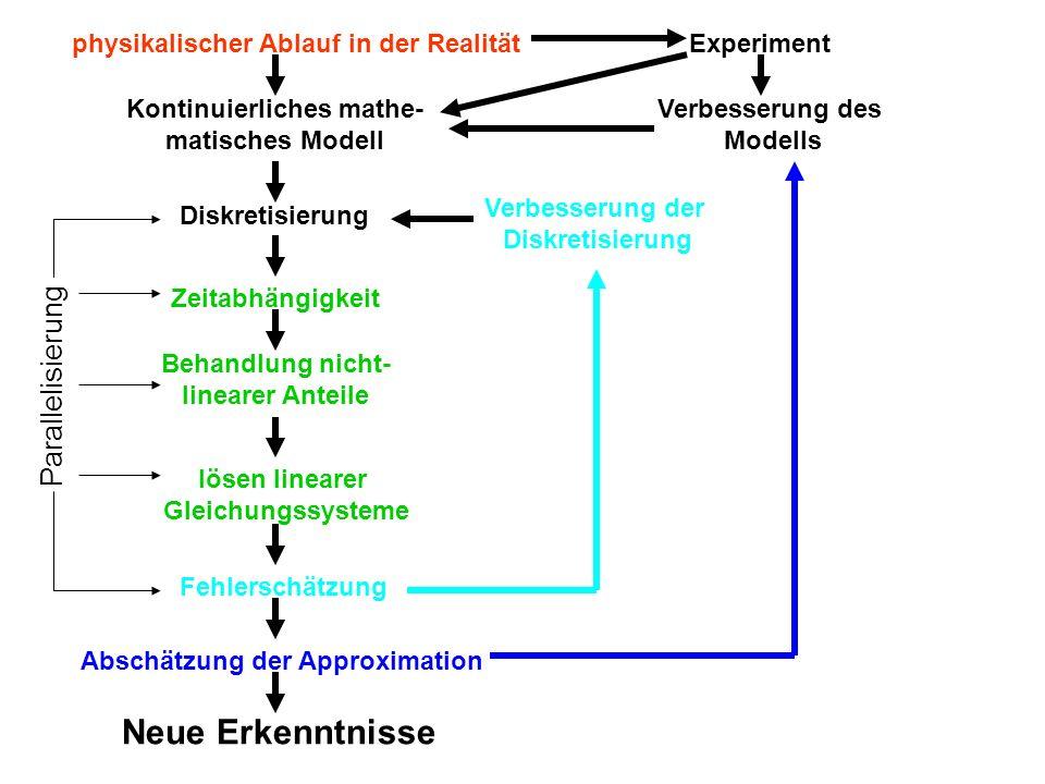 Kurzer geschichtlicher Überblick: 1933erste Arbeiten zur numerischen Lösung partieller Differentialgleichungen 1955Verfahren zur Lösung parabolischer und elliptischer Probleme (ADI) 1965Arbeiten von Harlow & Fromm sowie von Macagon sind der Beginn der numerischen Strömungssimulation (Marker-and-Cell-Verfahren kurz MAC) 1968Verwendung mehrerer Fluide unter Berücksichtigung der Grenzschichten 1969Verwendung von Gitterlinien nicht parallel zum Rand 1971Verbesserung der Randbedingungen an der Oberfläche Verwendung von sich bewegenden Rändern 1972Erweiterung auf 3 Dimensionen 1986Simulation von Schiffswellen 1994Simulation von Kunststoffspritzguss Weitere Verfahren:SIMPLE, QUICK