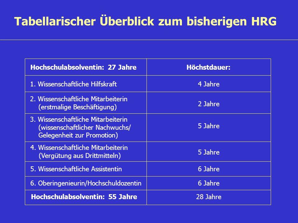 Tabellarischer Überblick zum bisherigen HRG Hochschulabsolventin: 27 JahreHöchstdauer: Hochschulabsolventin: 55 Jahre 1.