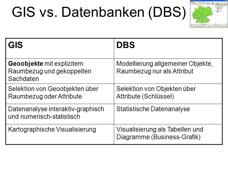 GIS vs. Datenbanken (DBS) GISDBS Geoobjekte mit explizitem Raumbezug und gekoppelten Sachdaten Modellierung allgemeiner Objekte, Raumbezug nur als Att