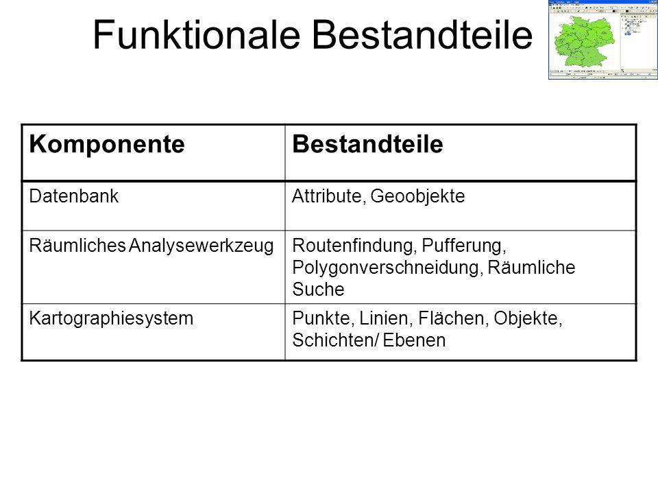 Funktionale Bestandteile KomponenteBestandteile DatenbankAttribute, Geoobjekte Räumliches AnalysewerkzeugRoutenfindung, Pufferung, Polygonverschneidun
