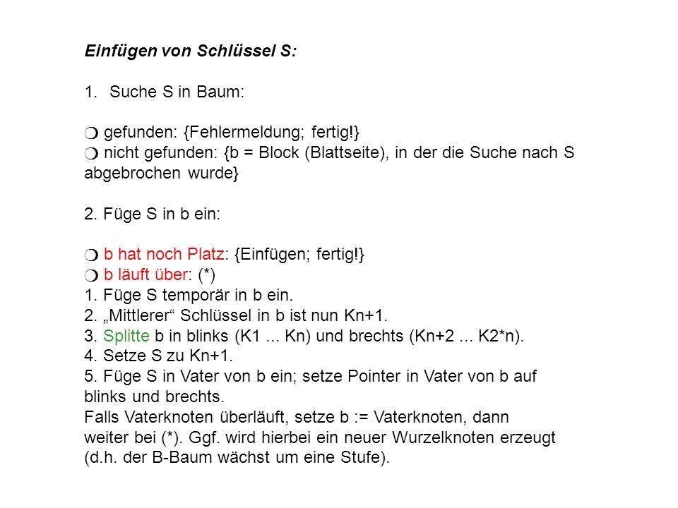 Einfügen von Schlüssel S: 1.Suche S in Baum: gefunden: {Fehlermeldung; fertig!} nicht gefunden: {b = Block (Blattseite), in der die Suche nach S abgebrochen wurde} 2.