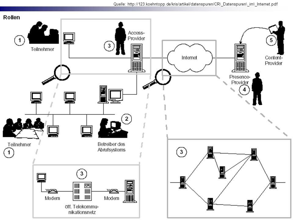 1. Der gläserne Internetnutzer? Webseitenaufruf durchläuft einige Instanzen: Quelle: http://123.koehntopp.de/kris/artikel/datenspuren/CR\_Datenspuren\