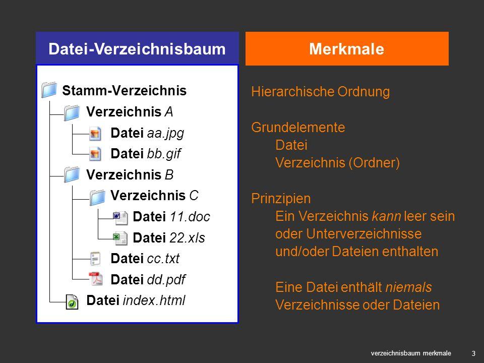 3 MerkmaleDatei-Verzeichnisbaum verzeichnisbaum merkmale Stamm-Verzeichnis Verzeichnis A Datei aa.jpg Datei bb.gif Verzeichnis B Verzeichnis C Datei 1