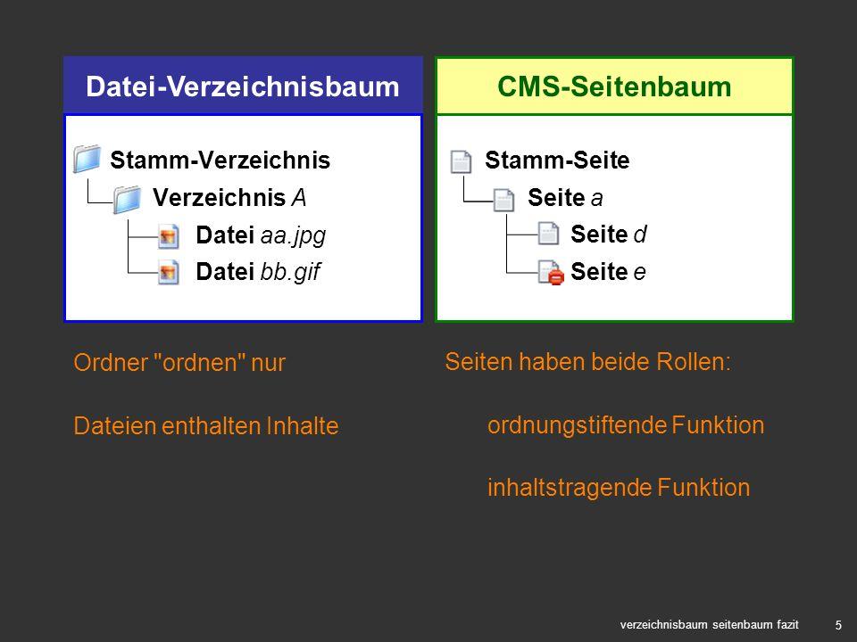5 Datei-Verzeichnisbaum verzeichnisbaum seitenbaum fazit Ordner
