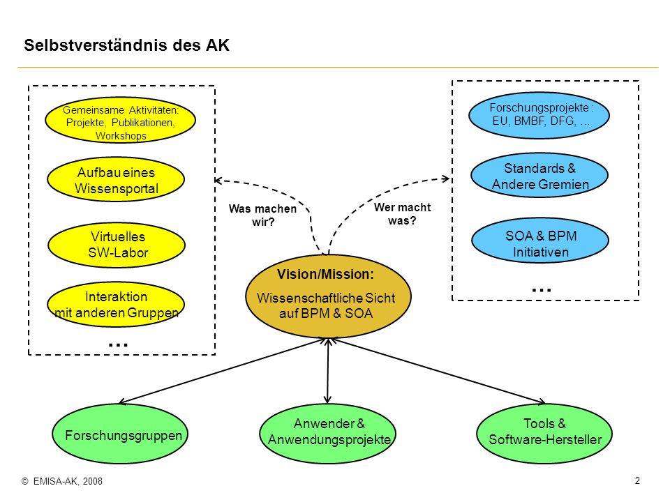 3 © EMISA-AK, 2008 p Idee eines (virtuellen) SW-Labors (SOA/BPM Innovation Lab) m Jede (beteiligte) Gruppe macht ihre Kompetenz zu bestimmtem, innovativem BPM / SOA-Werkzeug nach außen sichtbar: Technologie- und Anwendungskompetenz m SW-Labor: Netzwerk von Komepetenzzentren (mit Zugriff auf Anwenderkreise) m Formaler Rahmen für Teilnahme einer Gruppe am SW-Labor (Kriterien.