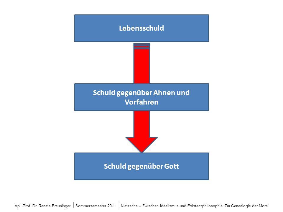 Lebensschuld Schuld gegenüber Ahnen und Vorfahren Schuld gegenüber Gott Apl. Prof. Dr. Renate Breuninger Sommersemester 2011 Nietzsche – Zwischen Idea