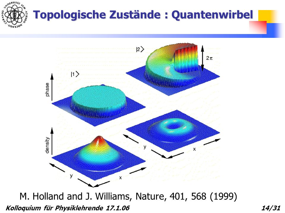 Kolloquium für Physiklehrende 17.1.06 14/31 Topologische Zustände : Quantenwirbel M. Holland and J. Williams, Nature, 401, 568 (1999)