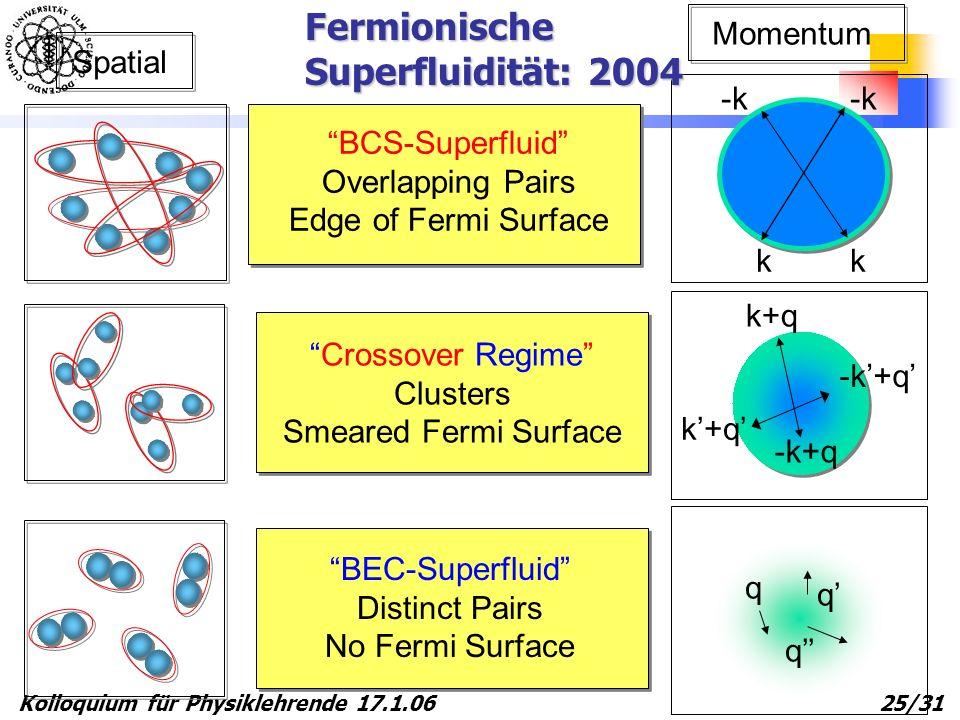 Kolloquium für Physiklehrende 17.1.06 25/31 BCS-Superfluid Overlapping Pairs Edge of Fermi Surface Spatial k+q -k+q k+q k -k k q q q Momentum Crossove