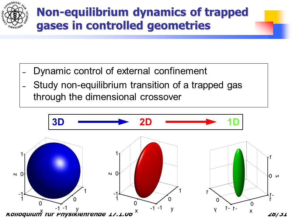 Kolloquium für Physiklehrende 17.1.06 28/31 Non-equilibrium dynamics of trapped gases in controlled geometries – Dynamic control of external confineme