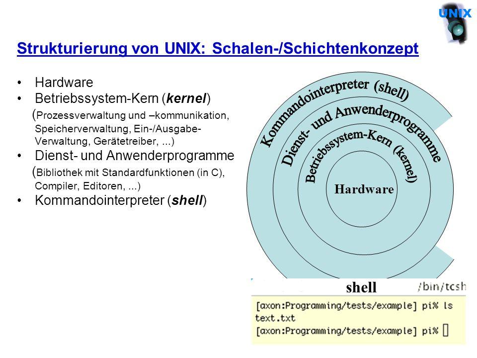 Hardware Strukturierung von UNIX: Schalen-/Schichtenkonzept Hardware Betriebssystem-Kern (kernel) ( Prozessverwaltung und –kommunikation, Speicherverw