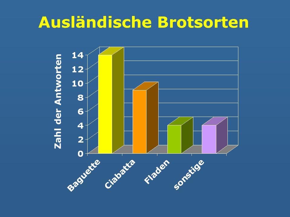 Ausländische Brotsorten Zahl der Antworten