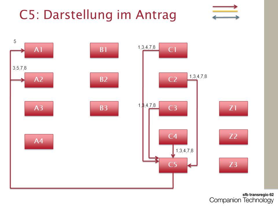 A1 C1 A4 A3 B1 A2 C3 C2 B2 B3 Z3 Z2 Z1 C5 C4 C5: Darstellung im Antrag 1,3,4,7,8 3,5,7,8 5