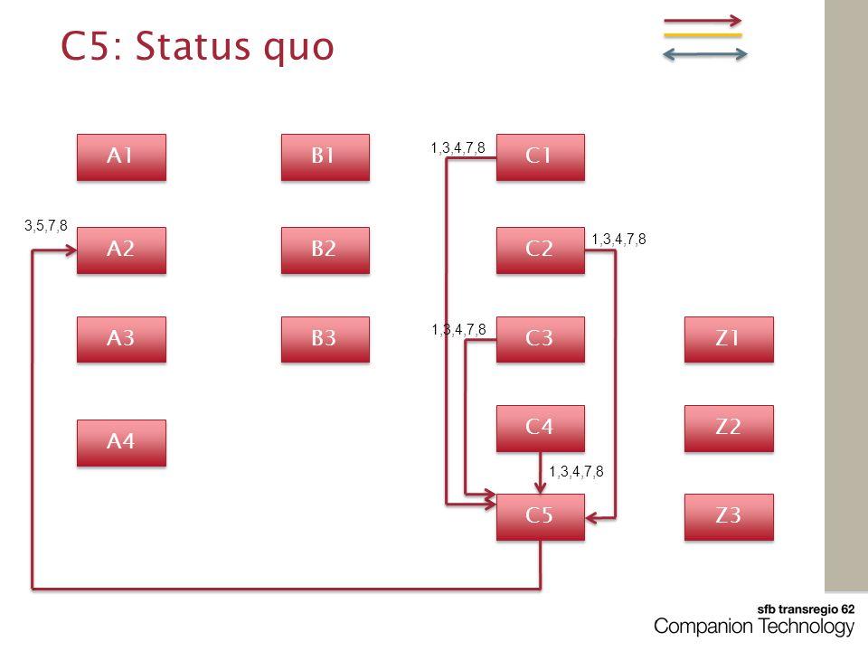 A1 C1 A4 A3 B1 A2 C3 C2 B2 B3 Z3 Z2 Z1 C5 C4 C5: Status quo 1,3,4,7,8 3,5,7,8