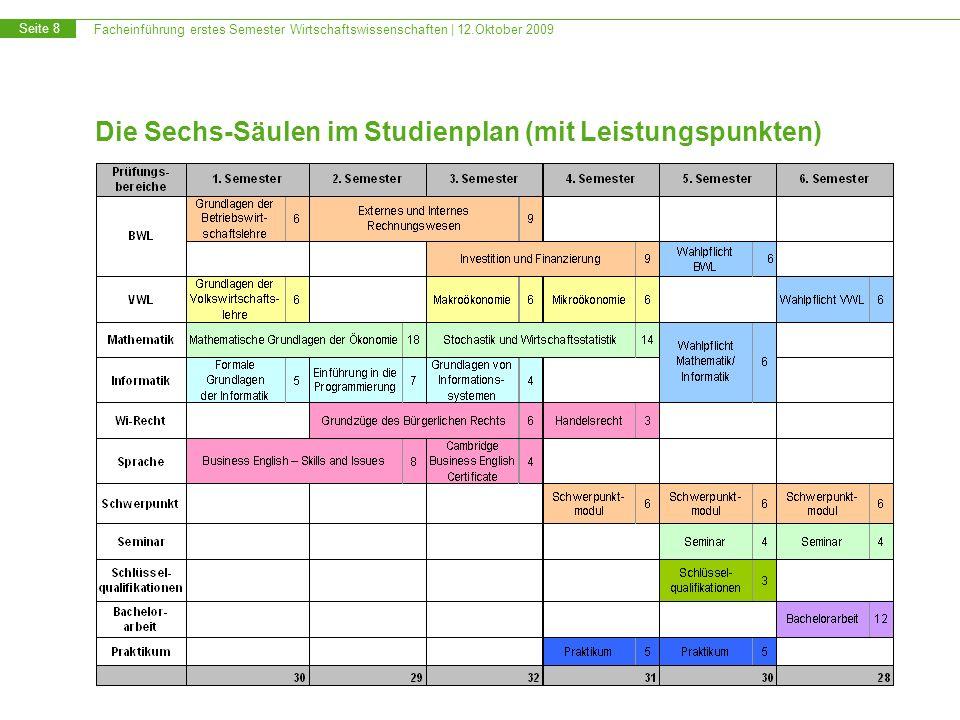 Facheinführung erstes Semester Wirtschaftswissenschaften | 12.Oktober 2009 Seite 8 Die Sechs-Säulen im Studienplan (mit Leistungspunkten)