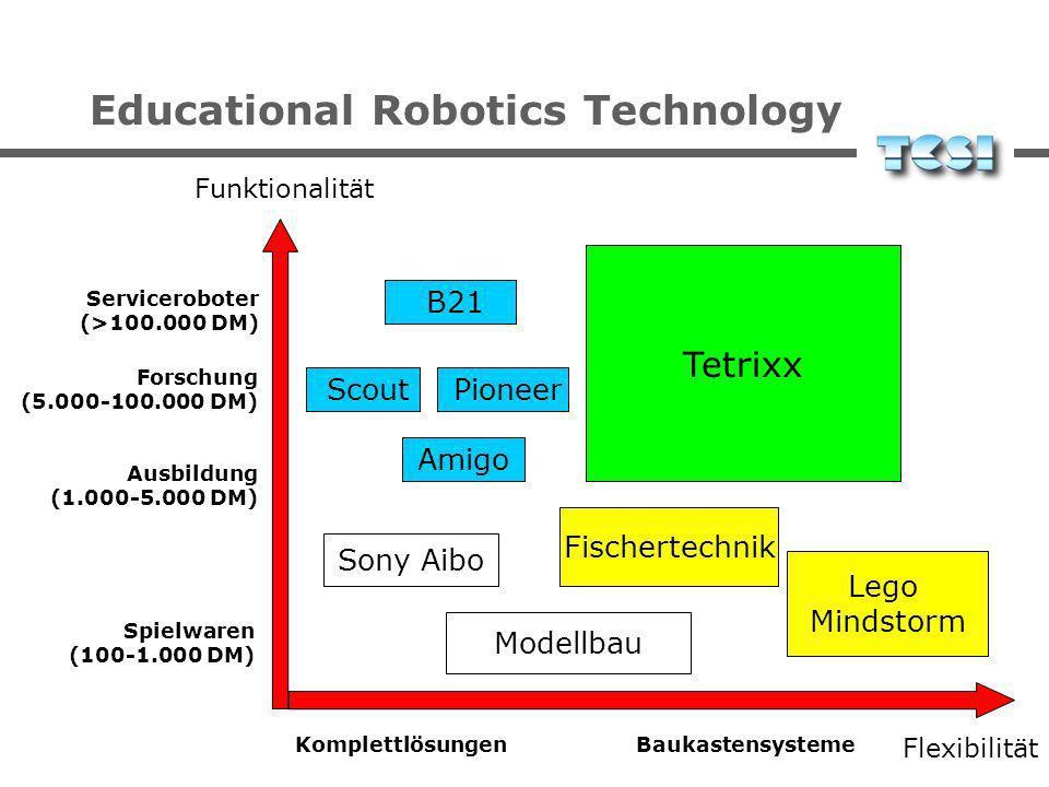 Educational Robotics Technology Modellbau Scout Fischertechnik Tetrixx Flexibilität Funktionalität Pioneer Amigo Lego Mindstorm Serviceroboter (>100.000 DM) Forschung (5.000-100.000 DM) BaukastensystemeKomplettlösungen Spielwaren (100-1.000 DM) Ausbildung (1.000-5.000 DM) Sony Aibo B21
