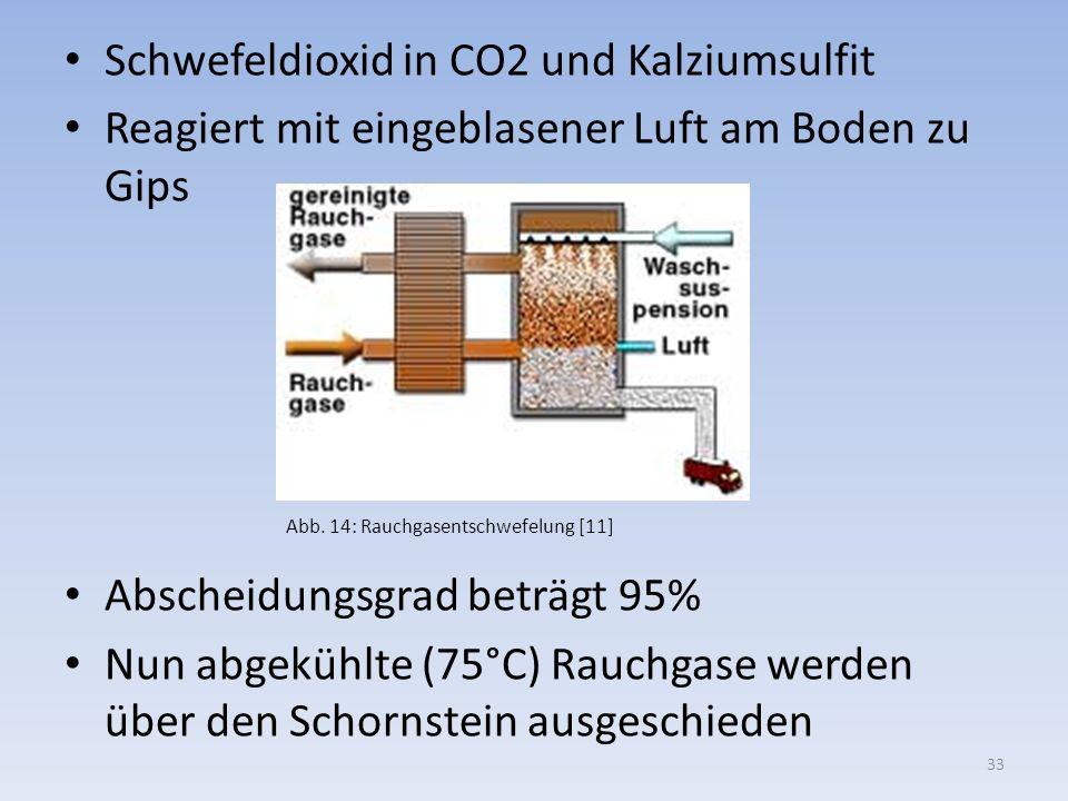 Schwefeldioxid in CO2 und Kalziumsulfit Reagiert mit eingeblasener Luft am Boden zu Gips Abscheidungsgrad beträgt 95% Nun abgekühlte (75°C) Rauchgase