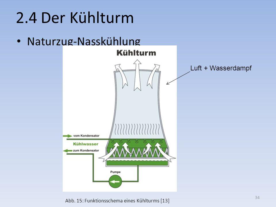 2.4 Der Kühlturm Naturzug-Nasskühlung Luft + Wasserdampf Abb. 15: Funktionsschema eines Kühlturms [13] 34