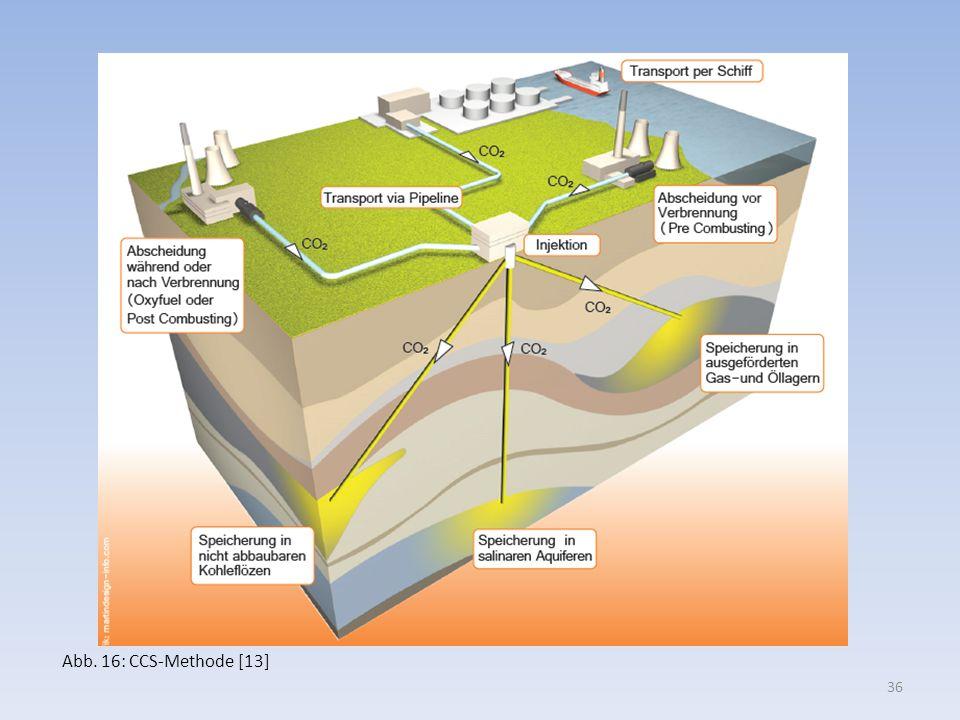 Abb. 16: CCS-Methode [13] 36
