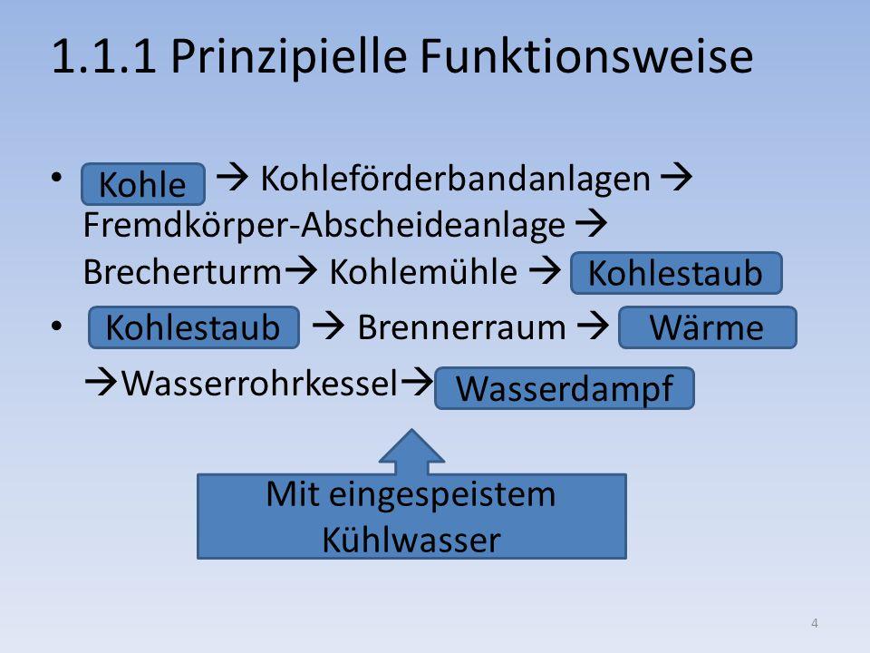 1.1.1 Prinzipielle Funktionsweise Kohleförderbandanlagen Fremdkörper-Abscheideanlage Brecherturm Kohlemühle Brennerraum Wasserrohrkessel Kohlestaub Ko