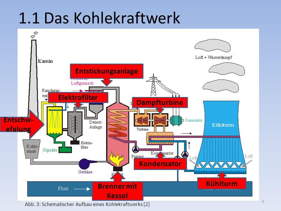 1.1 Das Kohlekraftwerk Brenner mit Kessel Kühlturm Entstickungsanlage Dampfturbine Elektrofilter Entschw- efelung Kondensator Abb. 3: Schematischer Au