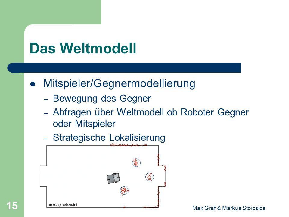 Max Graf & Markus Stoicsics 15 Das Weltmodell Mitspieler/Gegnermodellierung – Bewegung des Gegner – Abfragen über Weltmodell ob Roboter Gegner oder Mi