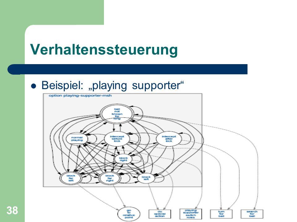 Max Graf & Markus Stoicsics 38 Verhaltenssteuerung Beispiel: playing supporter