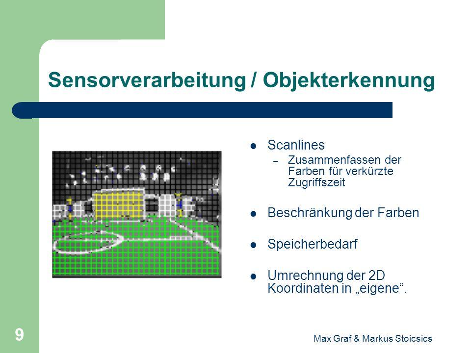 Max Graf & Markus Stoicsics 10 Das Weltmodell Einführung Sensorverarbeitung / Objekterkennung Das Weltmodell – Probleme bei der Lokalisierung – Selbstlokalisierung – Mitspieler/Gegnermodellierung – Ballmodellierung Verhaltenssteuerung Zukunftsmusik