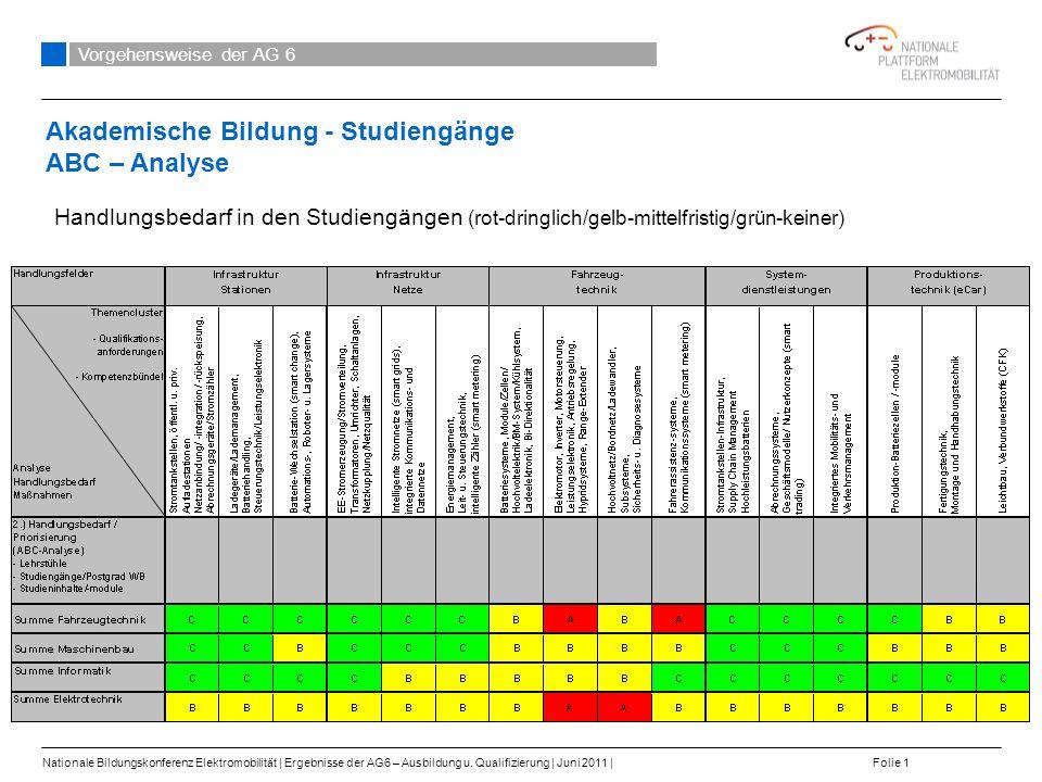 Arbeitsschritte: 1.Identifikation der Handlungsfelder Elektromobilität 2.Beschreibung der Qualifikationsanforderungen und Kompetenzbündel 3.Spiegelung