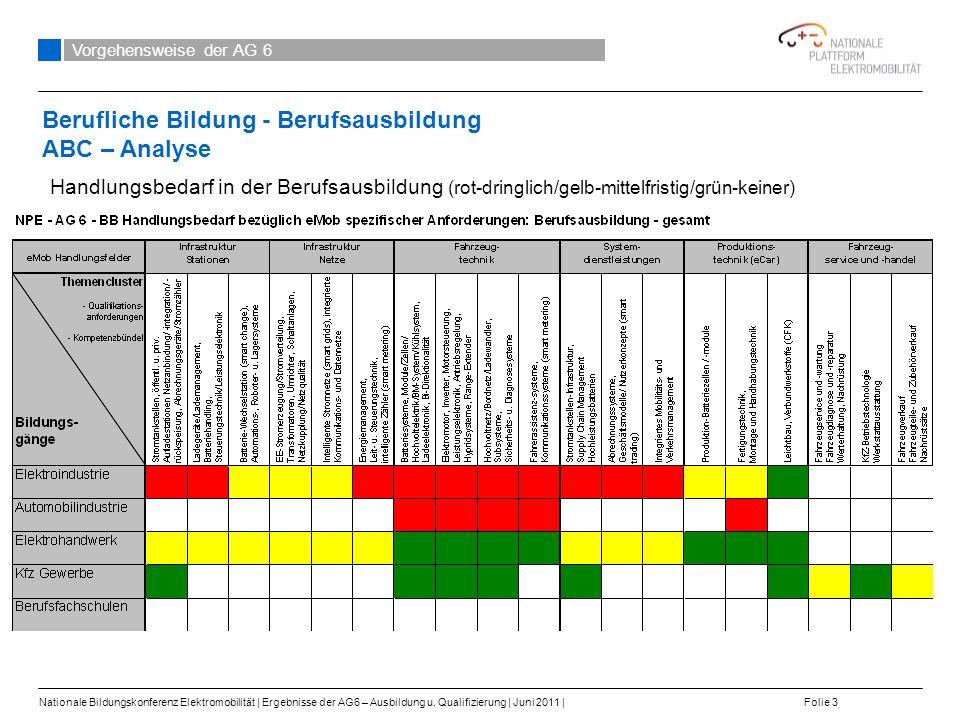 Berufliche Bildung - Berufsausbildung ABC – Analyse Vorgehensweise der AG 6 Nationale Bildungskonferenz Elektromobilität   Ergebnisse der AG6 – Ausbildung u.