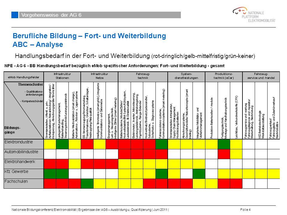 Berufliche Bildung – Fort- und Weiterbildung ABC – Analyse Vorgehensweise der AG 6 Nationale Bildungskonferenz Elektromobilität   Ergebnisse der AG6 – Ausbildung u.