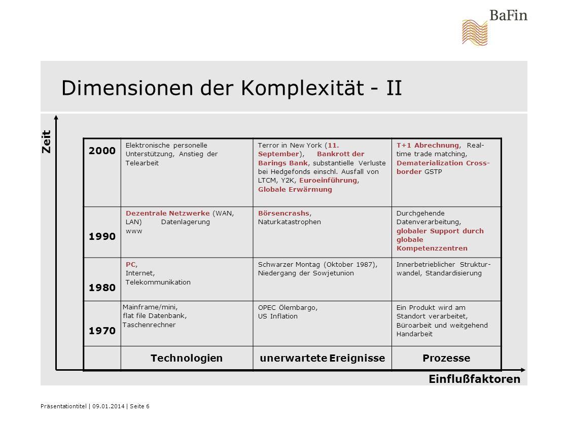 Präsentationtitel   09.01.2014   Seite 6 Dimensionen der Komplexität - II 2000 Elektronische personelle Unterstützung, Anstieg der Telearbeit Terror i