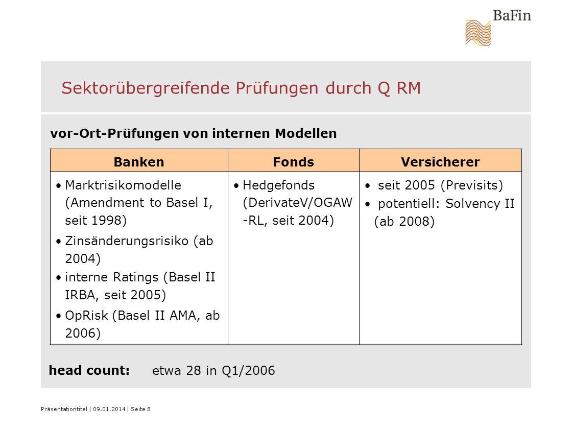 Präsentationtitel   09.01.2014   Seite 8 Sektorübergreifende Prüfungen durch Q RM head count:etwa 28 in Q1/2006 BankenFondsVersicherer Marktrisikomode