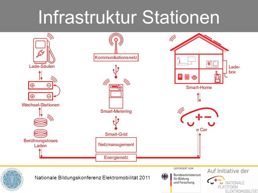 Nationale Bildungskonferenz Elektromobilität 2011 Infrastruktur Stationen