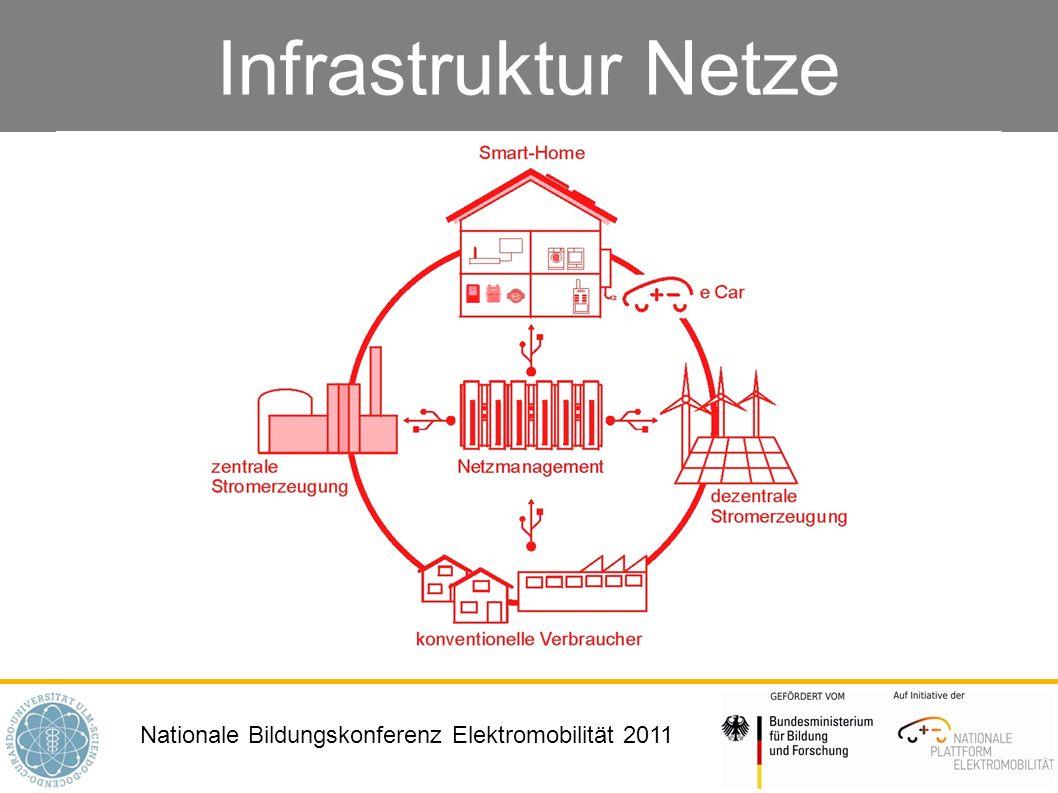 Nationale Bildungskonferenz Elektromobilität 2011 Infrastruktur Netze