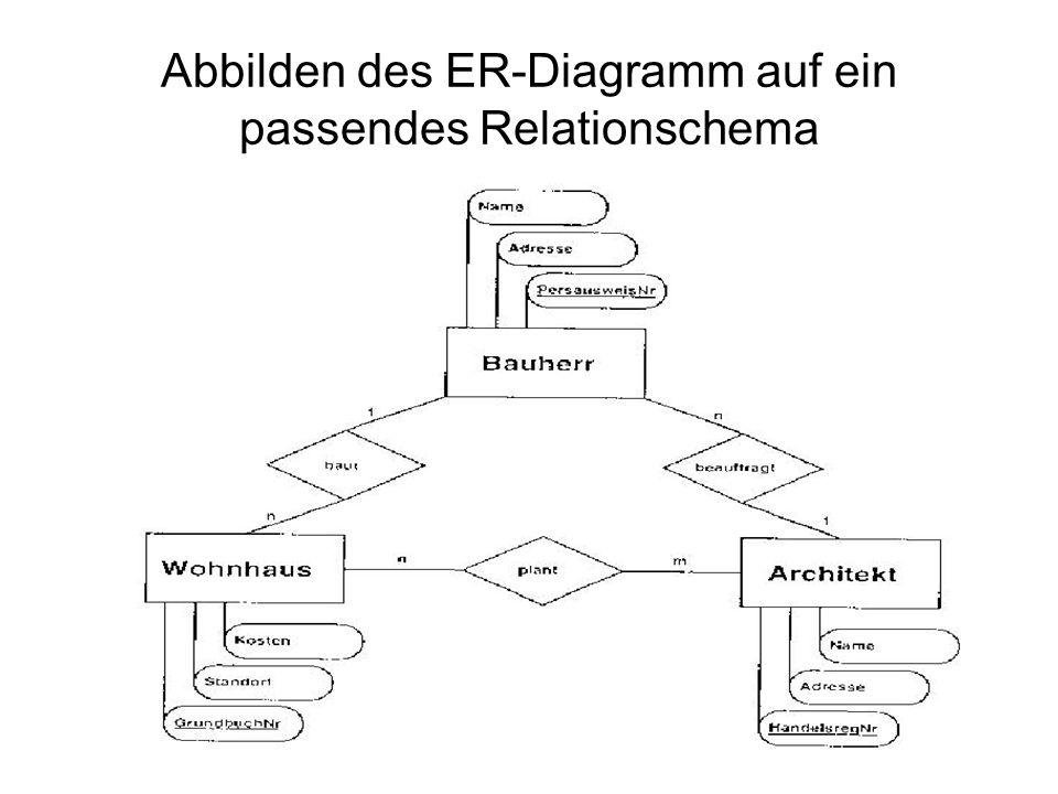 Lösung Formulieren Sie bitte anhand der Tabellen folgende Anfragen in Relationen-Algebra: 1.Name aller Architekten, die gleichzeitig auch Bauherr sind.