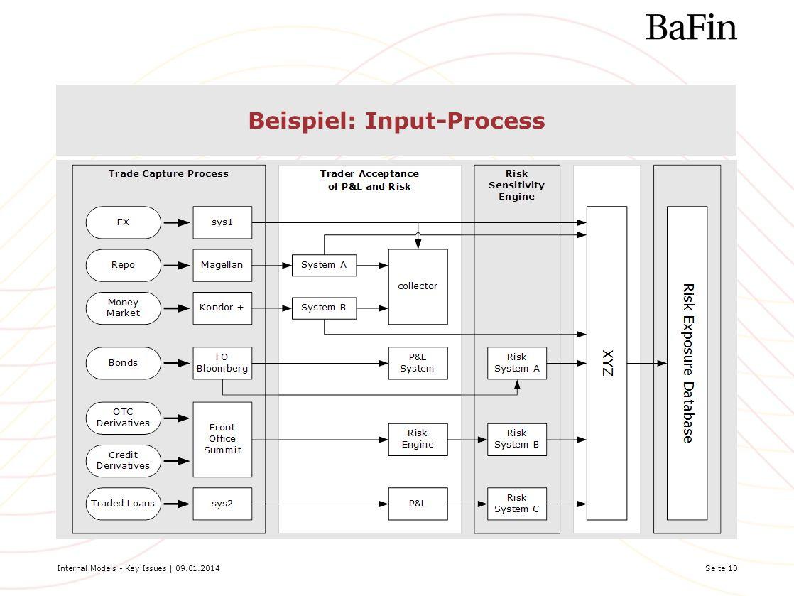 Internal Models - Key Issues | 09.01.2014Seite 10 Beispiel: Input-Process
