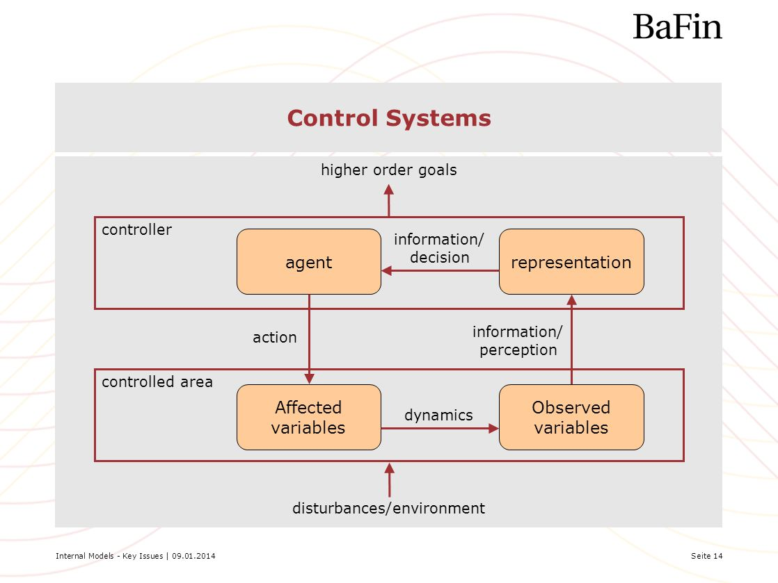 Internal Models - Key Issues | 09.01.2014Seite 14 Control Systems controller controlled area representationagent Affected variables Observed variables