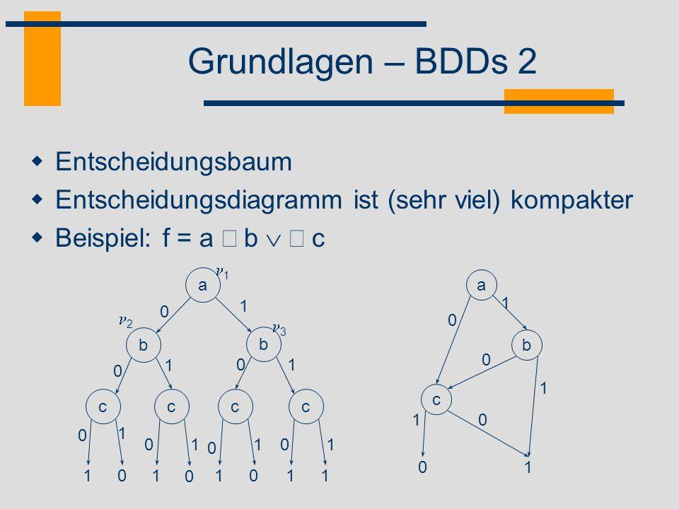Grundlagen – BDDs 3 Zusammenfassen isomorpher Teilbäume Terminale Knoten var(v 1 ) = var(v 2 ) und low(v 1 ) = low(v 2 ) und high(v 1 ) = high(v 2 ) Elimination überflüssiger Entscheidungen low(v) = high(v) b c c 0 1 01 0 0 1 01 1 2 c 11 01