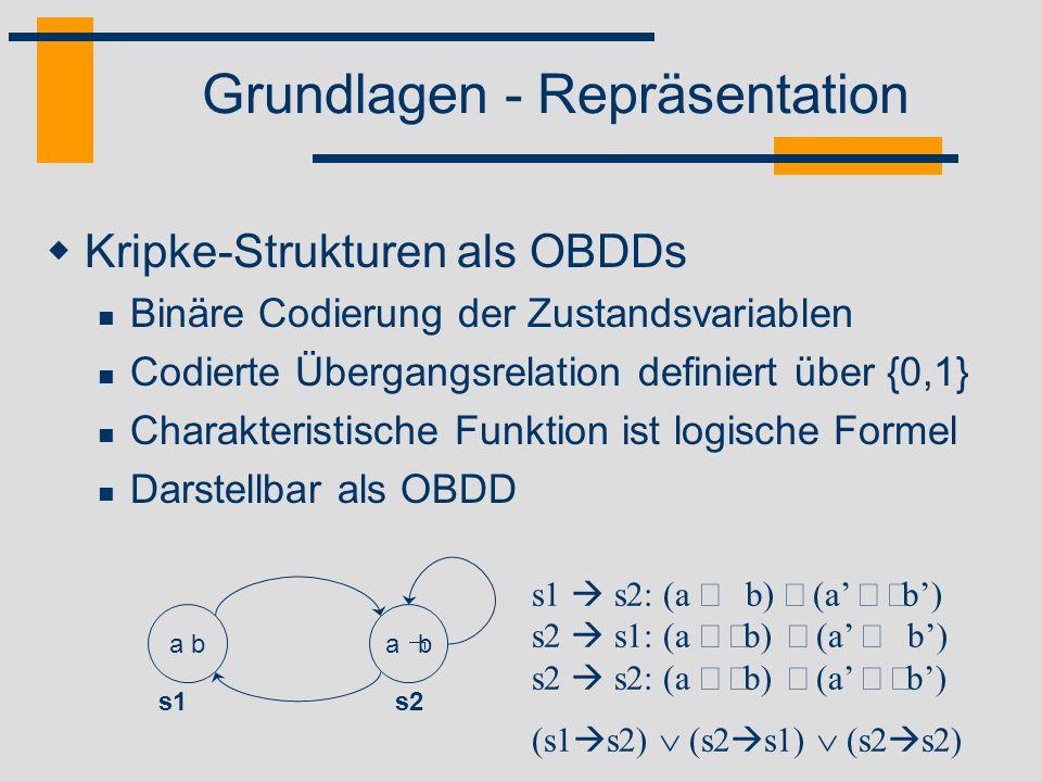 Grundlagen - Repräsentation Kripke-Strukturen als OBDDs Binäre Codierung der Zustandsvariablen Codierte Übergangsrelation definiert über {0,1} Charakt