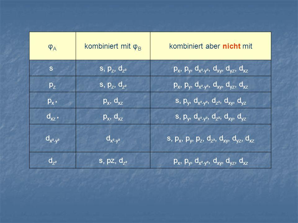 φAφA kombiniert mit φ B kombiniert aber nicht mit s s, p z, d z² p x, p y, d x²-y², d xy, d yz, d xz pzpz s, p z, d z² p x, p y, d x²-y², d xy, d yz,