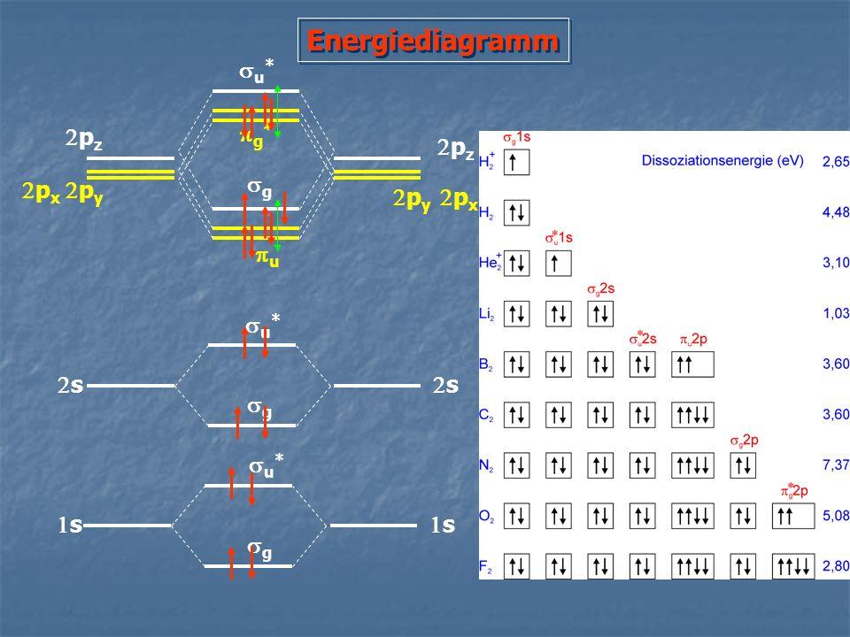 Energiediagramm s s s s p x p y p x p y p z u * g g * g g u