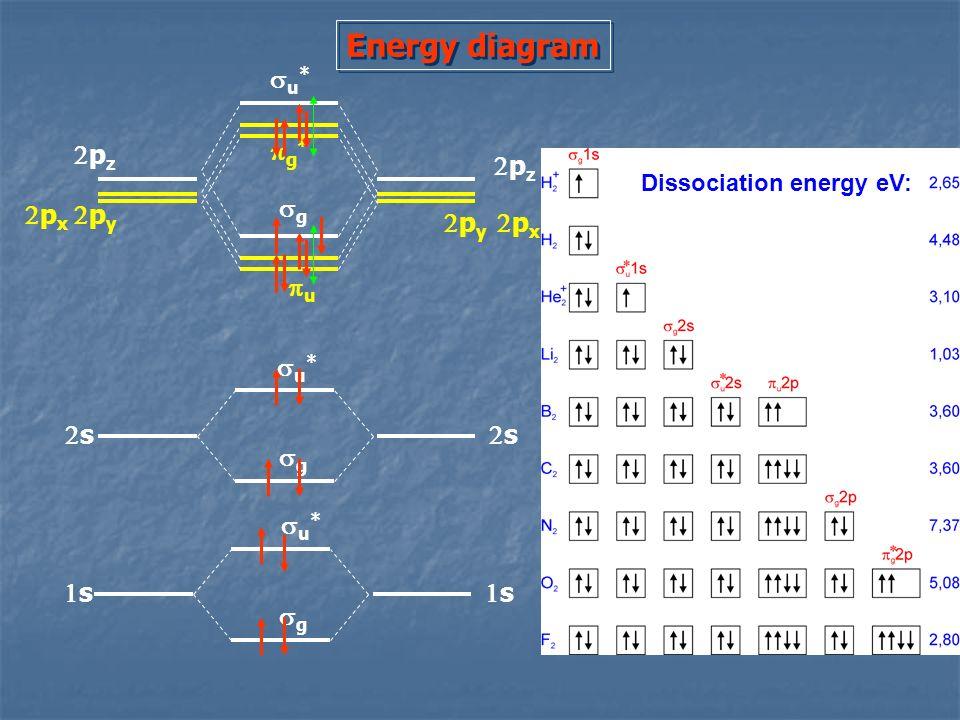 Energy diagram s s s s p x p y p x p y p z u * g g * g g u Dissociation energy eV: