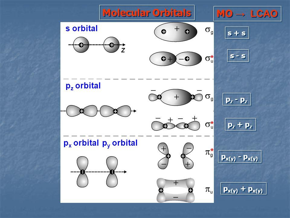 s + s s - s p z - p z p z + p z p x(y) - p x(y) p x(y) + p x(y) Molecular Orbitals MO LCAO s orbital p z orbital p x orbitalp y orbital