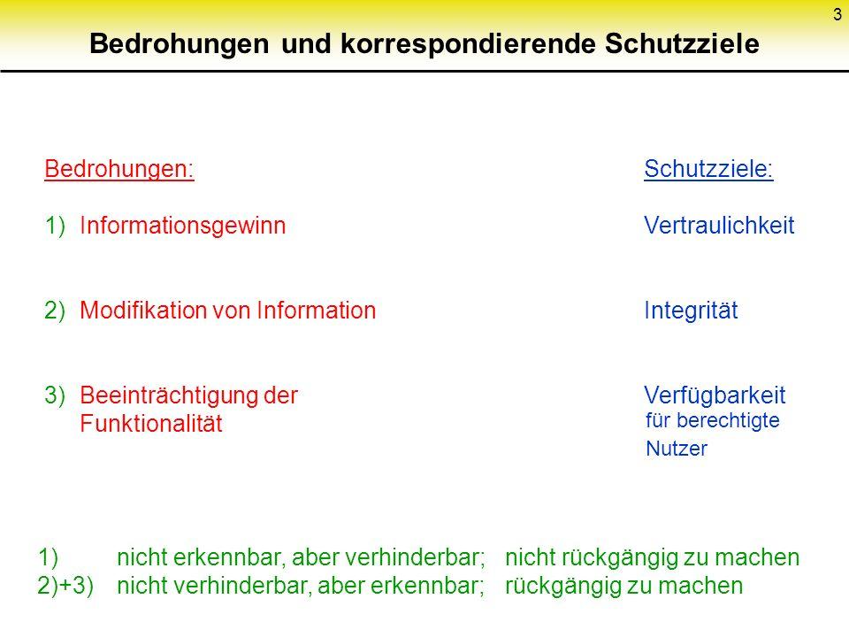 3 Bedrohungen und korrespondierende Schutzziele Bedrohungen: 1) Informationsgewinn 2) Modifikation von Information 3) Beeinträchtigung der Funktionalität Schutzziele: Vertraulichkeit Integrität Verfügbarkeit für berechtigte Nutzer 1) nicht erkennbar, aber verhinderbar;nicht rückgängig zu machen 2)+3) nicht verhinderbar, aber erkennbar;rückgängig zu machen