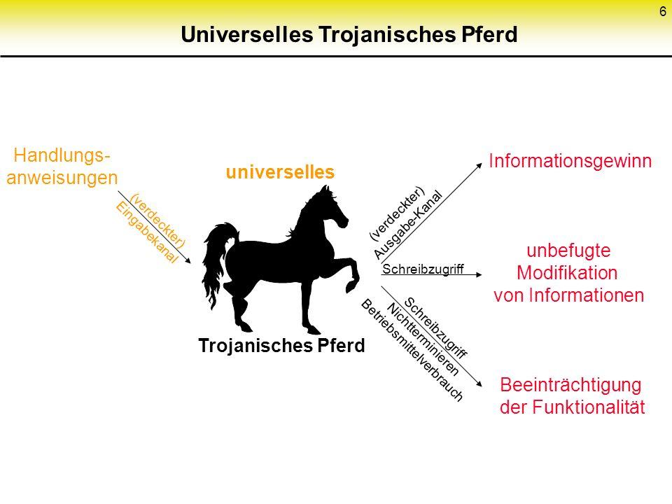6 Trojanisches PferdUniverselles (verdeckter) Eingabekanal universelles Handlungs- anweisungen Trojanisches Pferd (verdeckter) Ausgabe-Kanal Schreibzugriff Schreibzugriff Nichtterminieren Betriebsmittelverbrauch Informationsgewinn unbefugte Modifikation von Informationen Beeinträchtigung der Funktionalität
