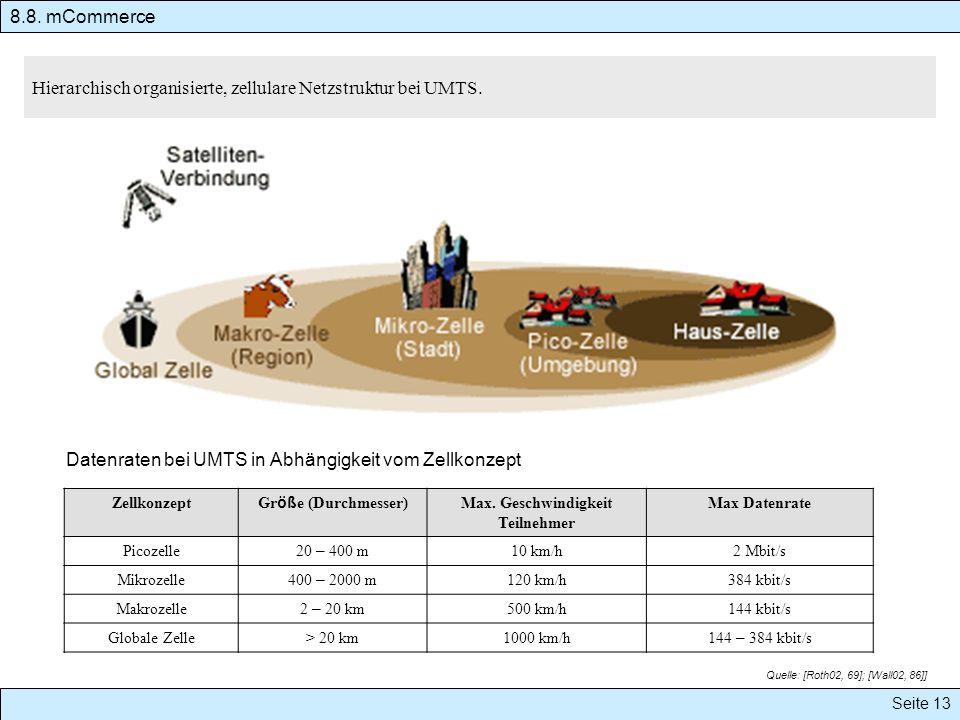 Hierarchisch organisierte, zellulare Netzstruktur bei UMTS. Zellkonzept Gr öß e (Durchmesser) Max. Geschwindigkeit Teilnehmer Max Datenrate Picozelle