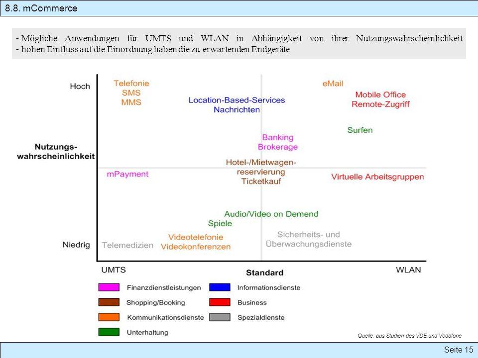 - Mögliche Anwendungen für UMTS und WLAN in Abhängigkeit von ihrer Nutzungswahrscheinlichkeit - hohen Einfluss auf die Einordnung haben die zu erwartenden Endgeräte Quelle: aus Studien des VDE und Vodafone 8.8.