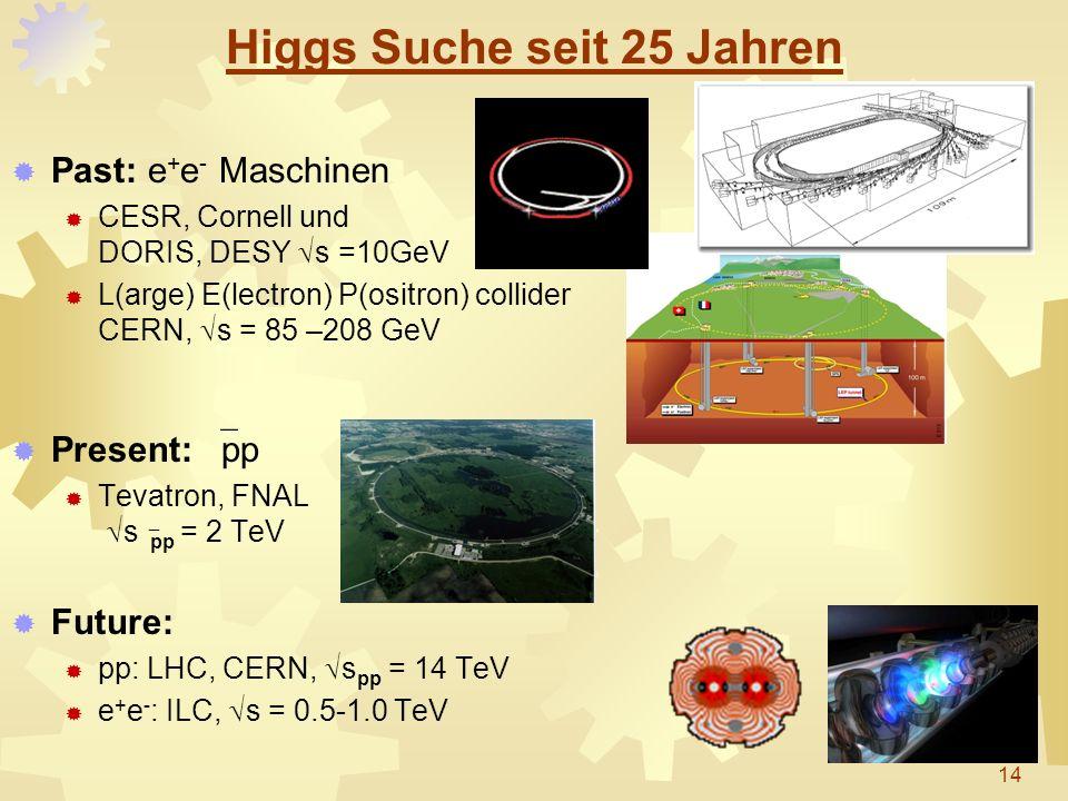 Higgs Suche seit 25 Jahren Past: e + e - Maschinen CESR, Cornell und DORIS, DESY s =10GeV L(arge) E(lectron) P(ositron) collider CERN, s = 85 –208 GeV