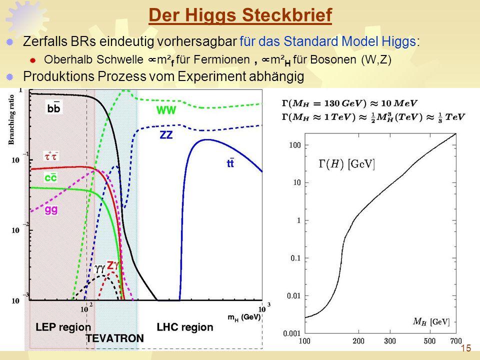 Der Higgs Steckbrief Zerfalls BRs eindeutig vorhersagbar für das Standard Model Higgs: Oberhalb Schwelle m² f für Fermionen, m² H für Bosonen (W,Z) Pr