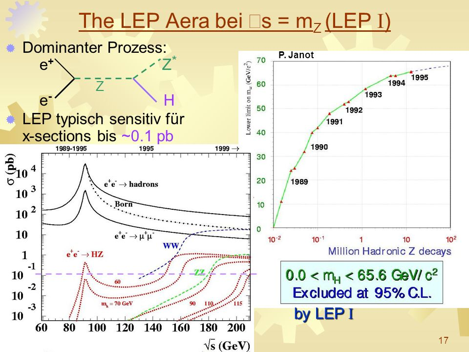 Dominanter Prozess: e + Z * Z e - H LEP typisch sensitiv für x-sections bis ~0.1 pb The LEP Aera bei s = m Z (LEP I ) by LEP I P. Janot 17